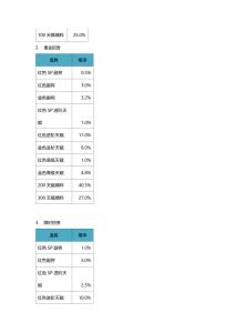 正统三国游戏内概率公示-20201221 (2)_15